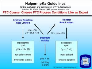 Halpern pKa Guidelines