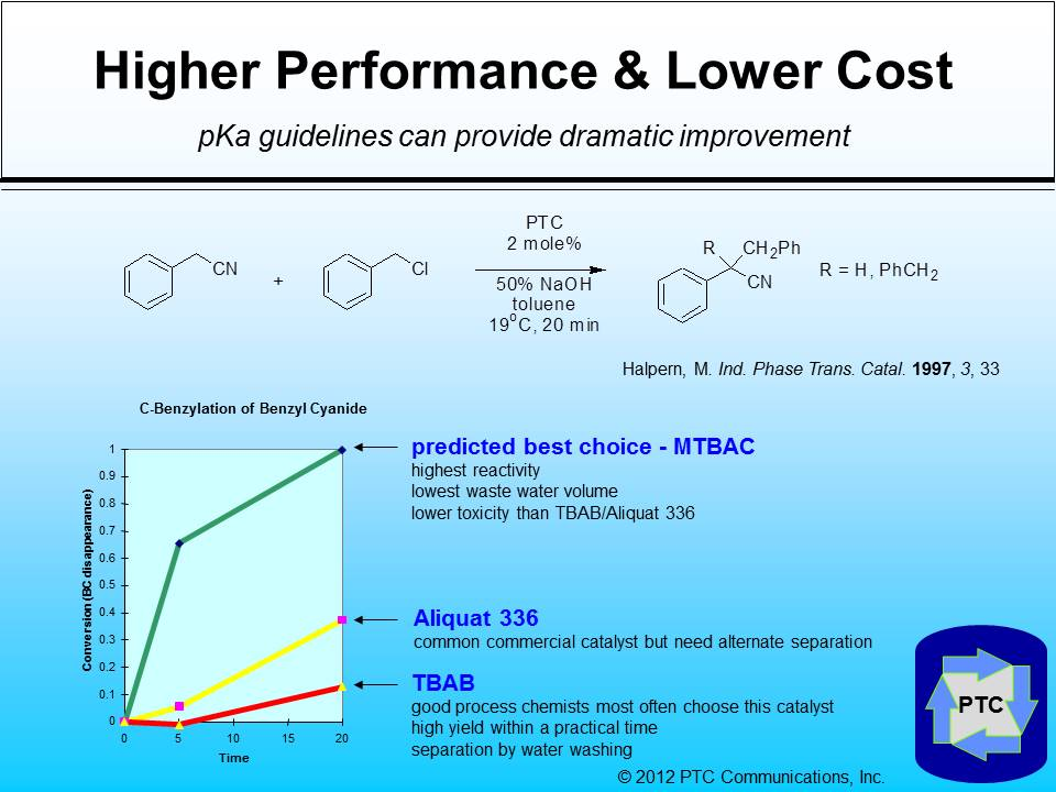 phase transfer catalyst Phase transfer catalysts are often used in heterogeneous reaction mixtures to facilitate movement of a reactant from one phase to another phase transfer catalysts.
